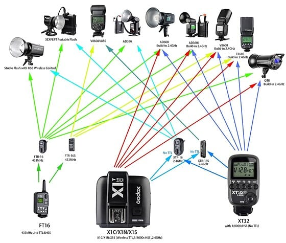 What Is Wireless Flash Trigger & Receiver How It Works